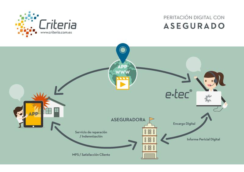 Peritación Digital Criteria con asegurado