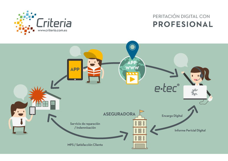 Peritación Digital Criteria con profesional